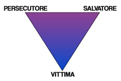 Disegno del triangolo drammatico
